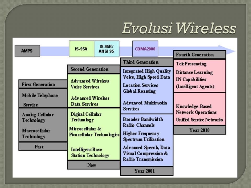Evolusi Wireless