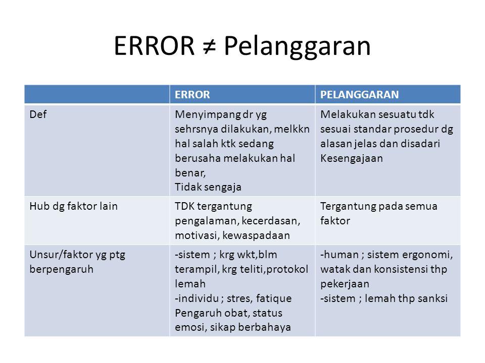 ERROR ≠ Pelanggaran ERROR PELANGGARAN Def