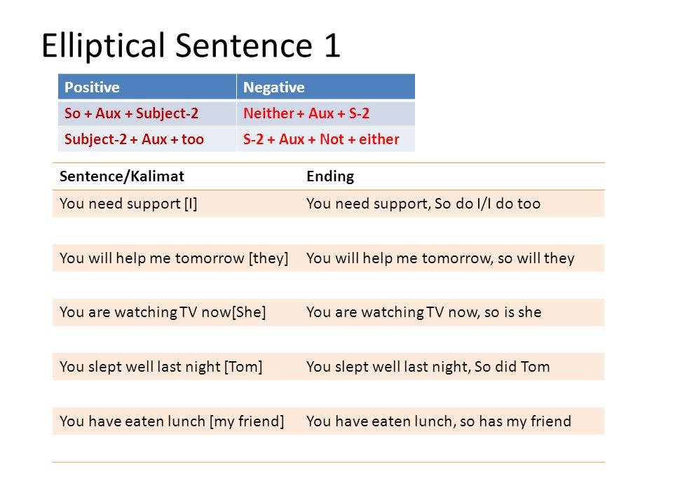 Elliptical Sentence 1 Positive Negative Sentence/Kalimat Ending