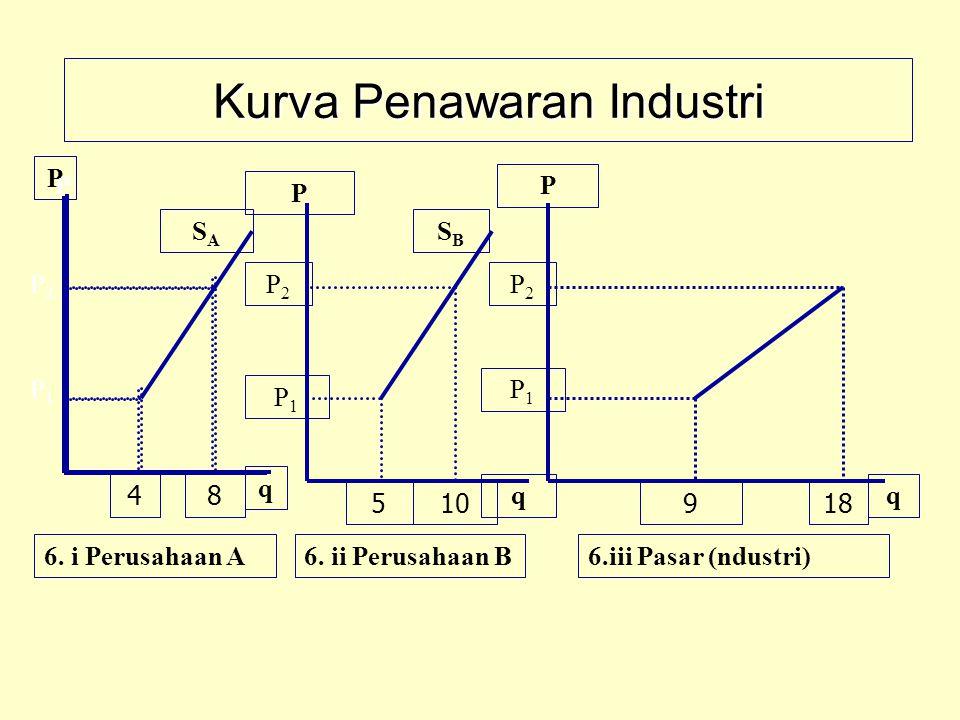 Kurva Penawaran Industri