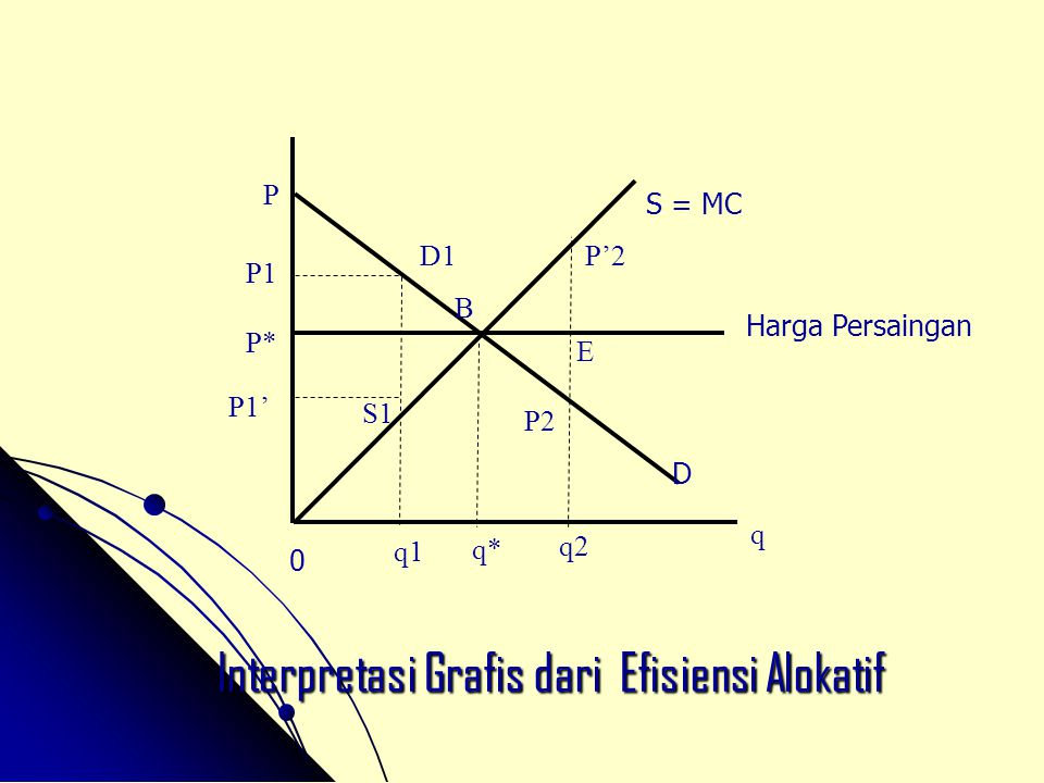 Interpretasi Grafis dari Efisiensi Alokatif