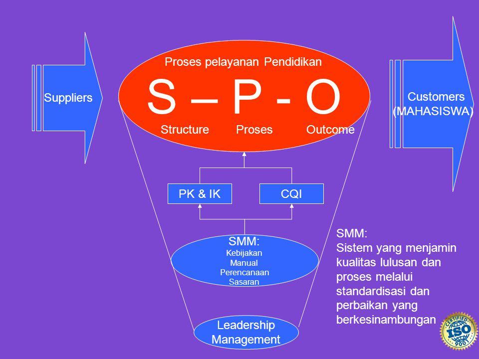 S – P - O Customers (MAHASISWA) Suppliers Proses pelayanan Pendidikan