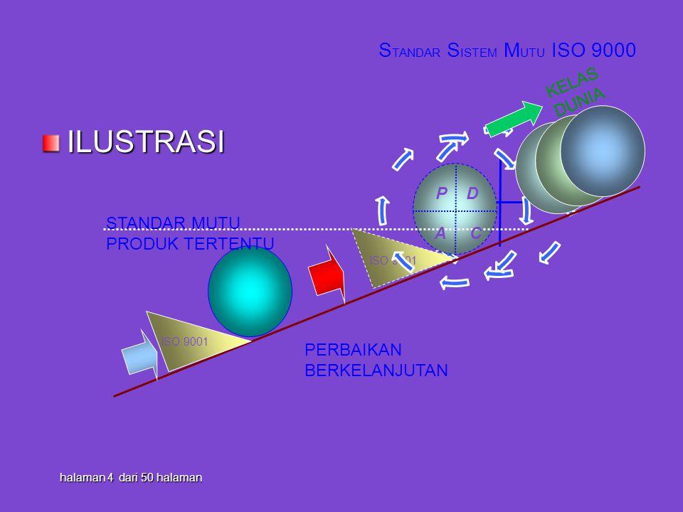 ILUSTRASI STANDAR SISTEM MUTU ISO 9000 KELAS DUNIA D A C P D A C P