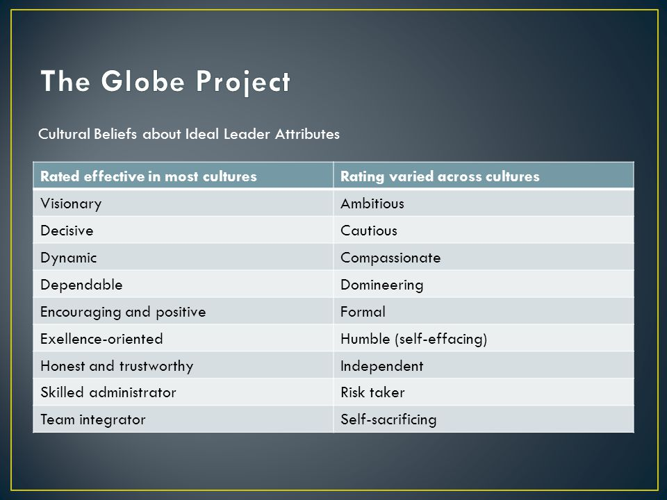 The Globe Project Cultural Beliefs about Ideal Leader Attributes