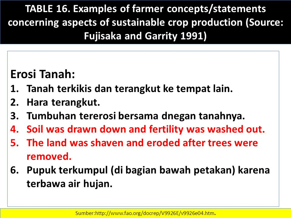 TABLE 16. Examples of farmer concepts/statements concerning aspects of sustainable crop production (Source: Fujisaka and Garrity 1991)