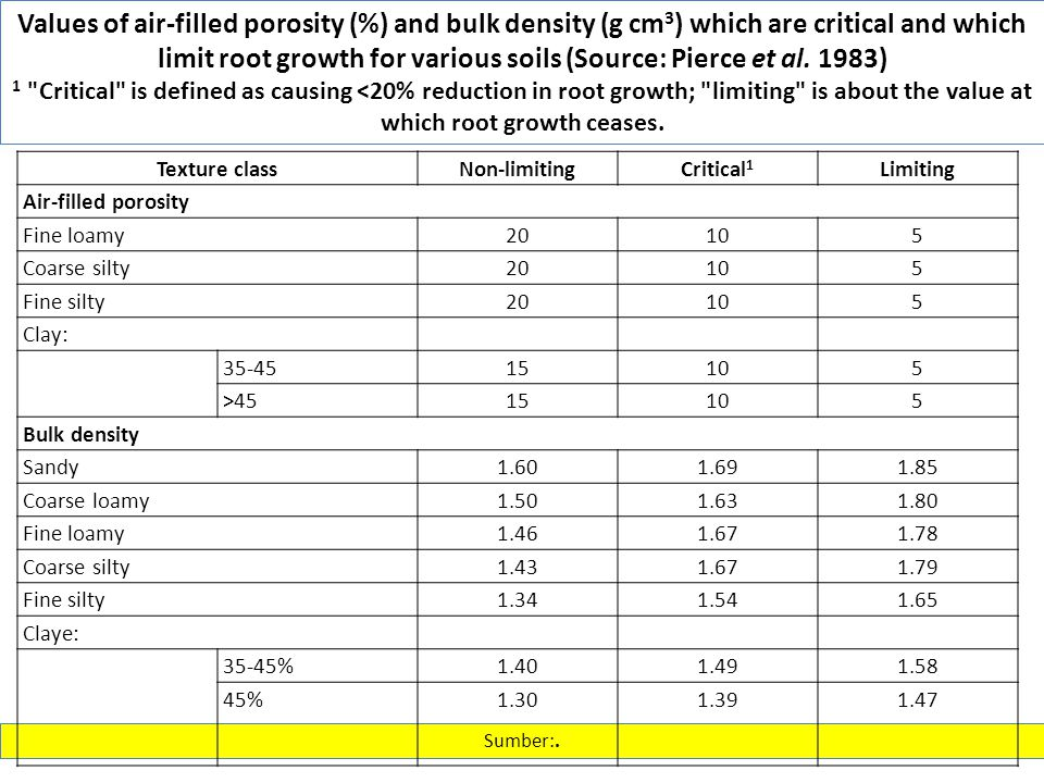 Values of air-filled porosity (%) and bulk density (g cm3) which are critical and which limit root growth for various soils (Source: Pierce et al. 1983)