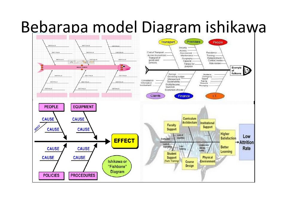 Bebarapa model Diagram ishikawa