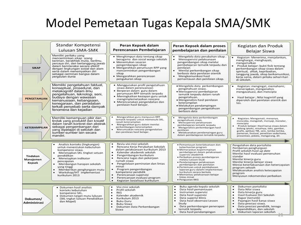Model Pemetaan Tugas Kepala SMA/SMK
