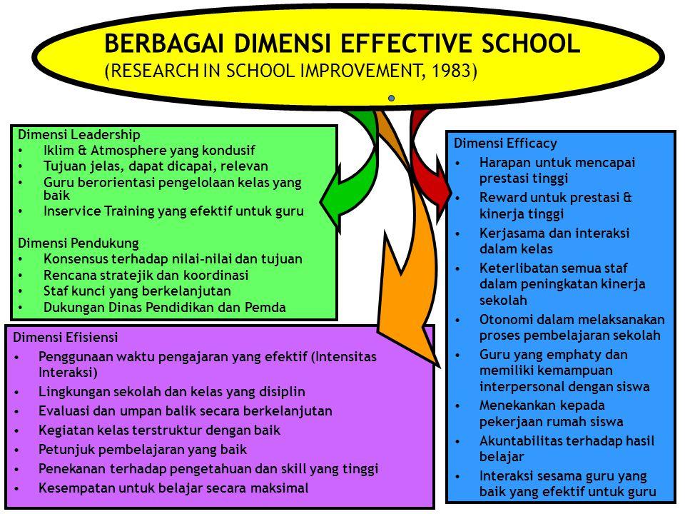 BERBAGAI DIMENSI EFFECTIVE SCHOOL