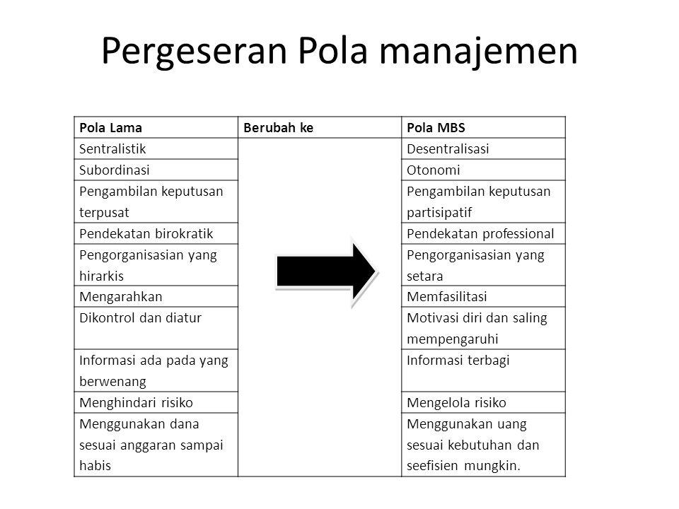 Pergeseran Pola manajemen