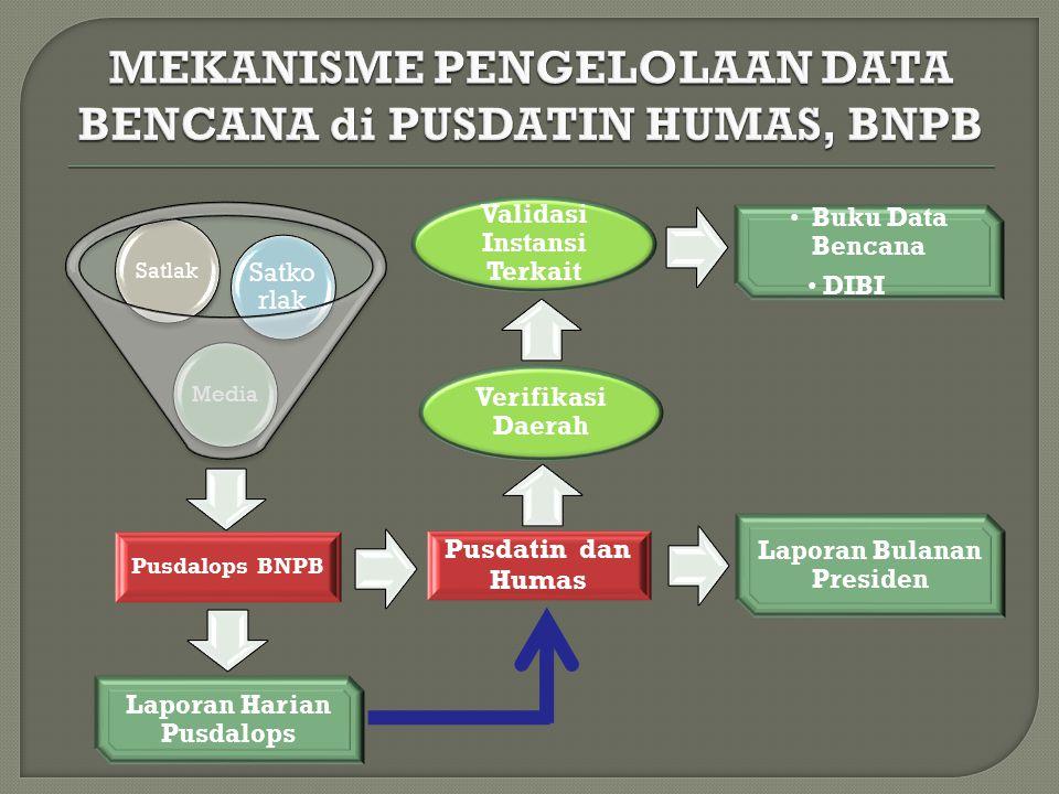 MEKANISME PENGELOLAAN DATA BENCANA di PUSDATIN HUMAS, BNPB
