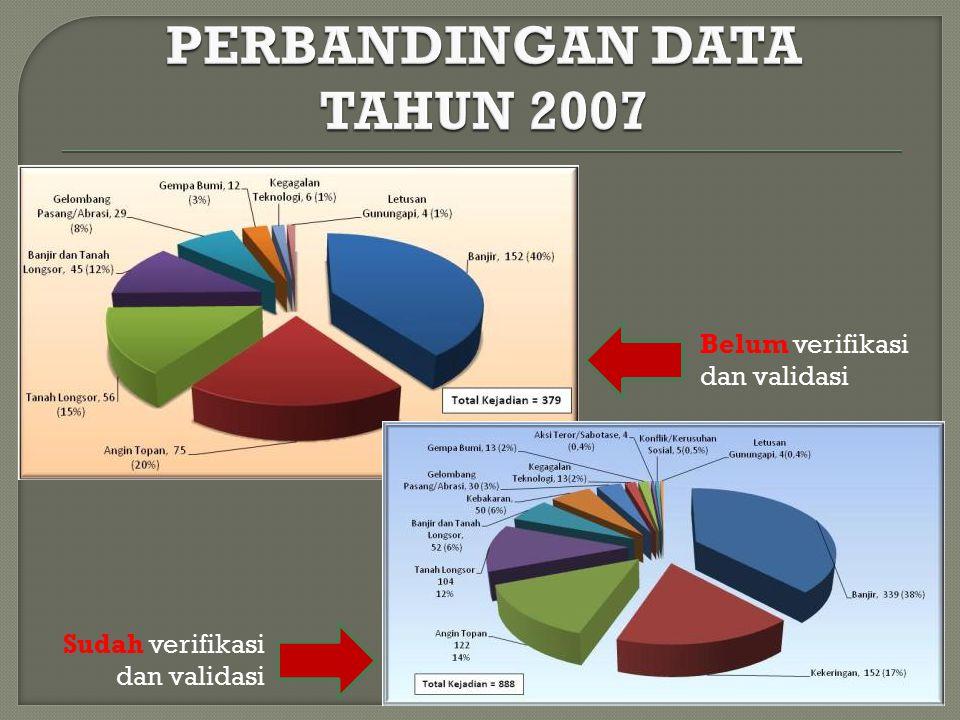 PERBANDINGAN DATA TAHUN 2007