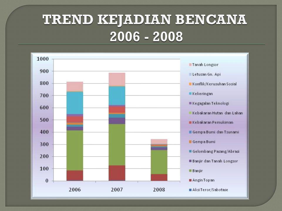 TREND KEJADIAN BENCANA 2006 - 2008