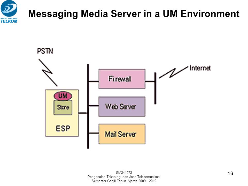 Messaging Media Server in a UM Environment