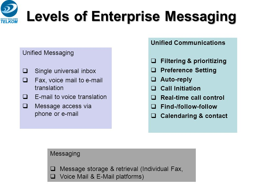 Levels of Enterprise Messaging