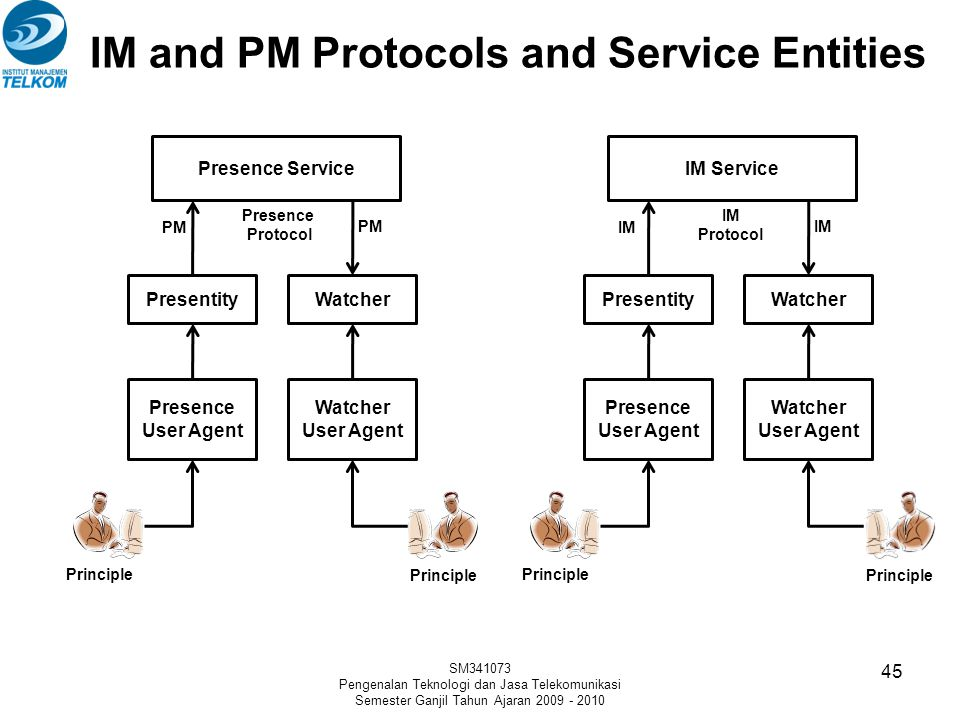 IM and PM Protocols and Service Entities
