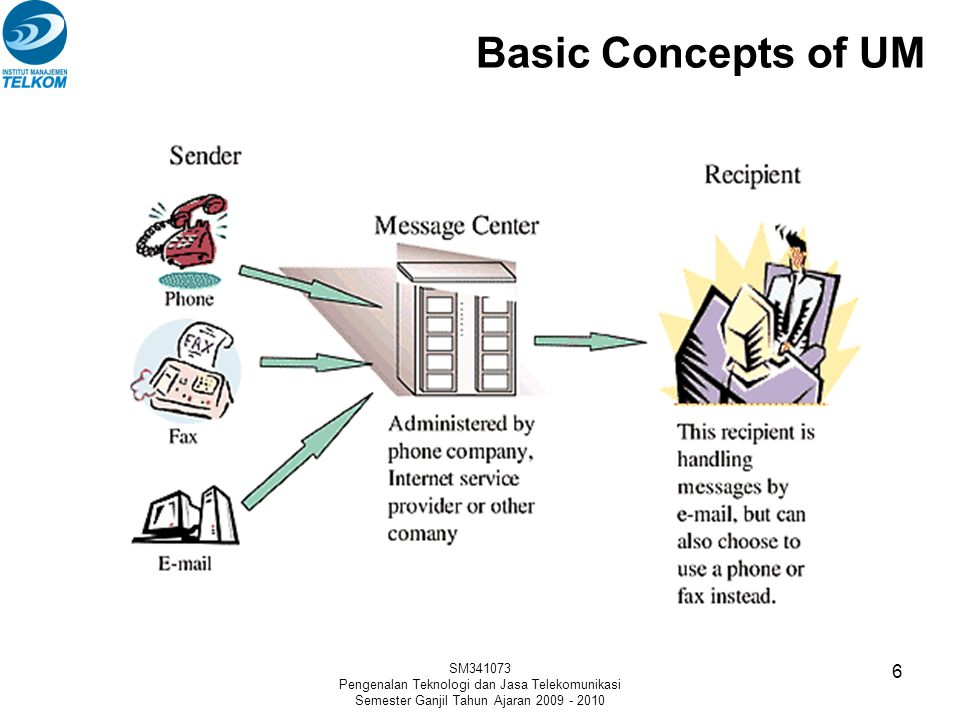 Basic Concepts of UM SM341073. Pengenalan Teknologi dan Jasa Telekomunikasi.