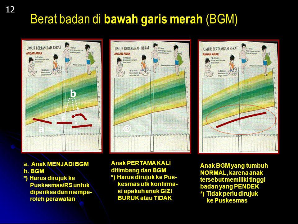 Berat badan di bawah garis merah (BGM)