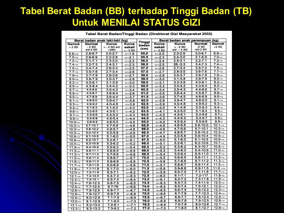 Tabel Berat Badan (BB) terhadap Tinggi Badan (TB)