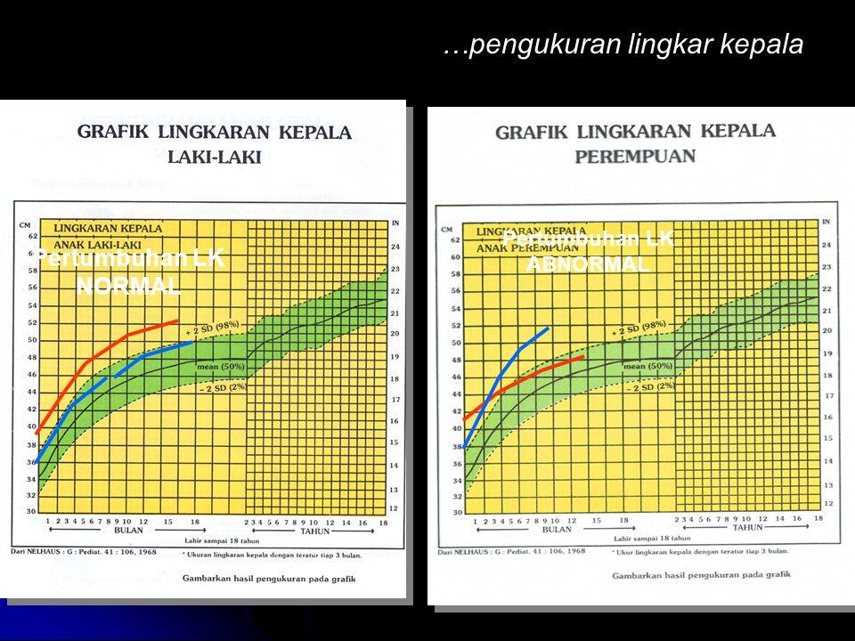 Pertumbuhan LK ABNORMAL