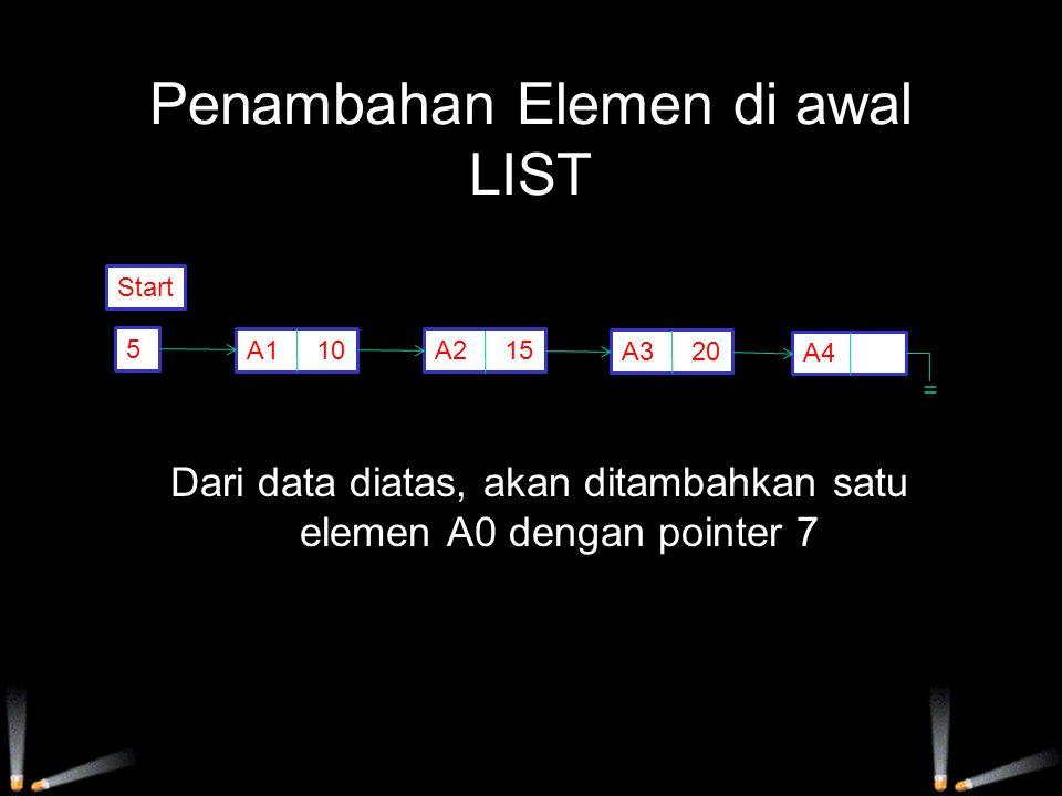 Penambahan Elemen di awal LIST