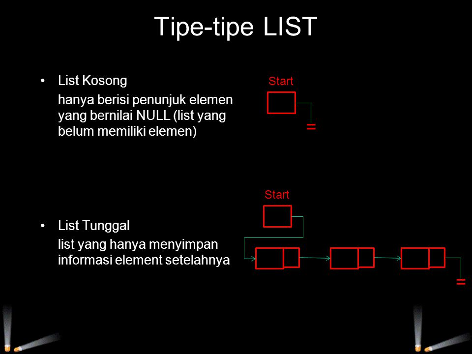 Tipe-tipe LIST = = List Kosong