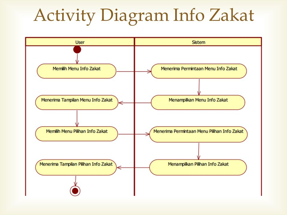 Activity Diagram Info Zakat