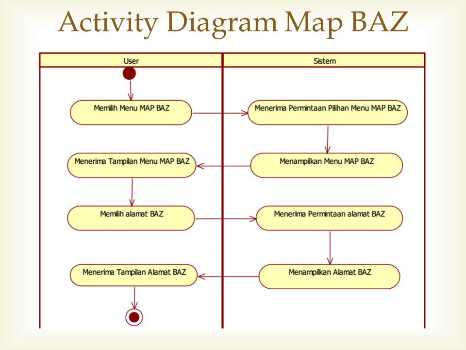 Activity Diagram Map BAZ
