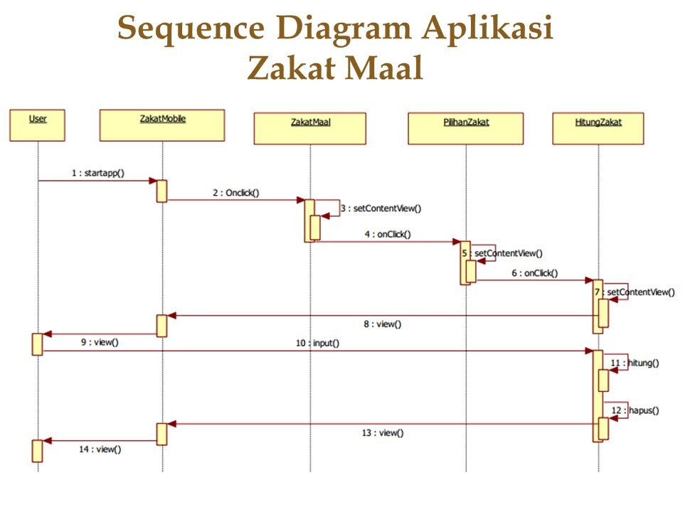Sequence Diagram Aplikasi Zakat Maal