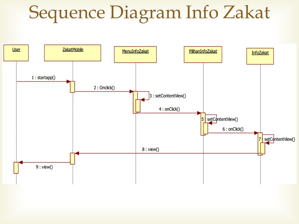 Sequence Diagram Info Zakat