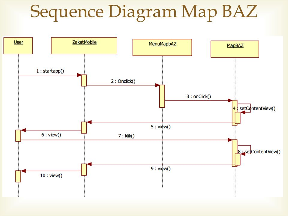 Sequence Diagram Map BAZ