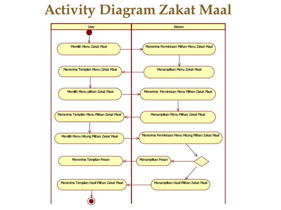 Activity Diagram Zakat Maal