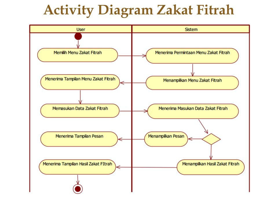 Activity Diagram Zakat Fitrah