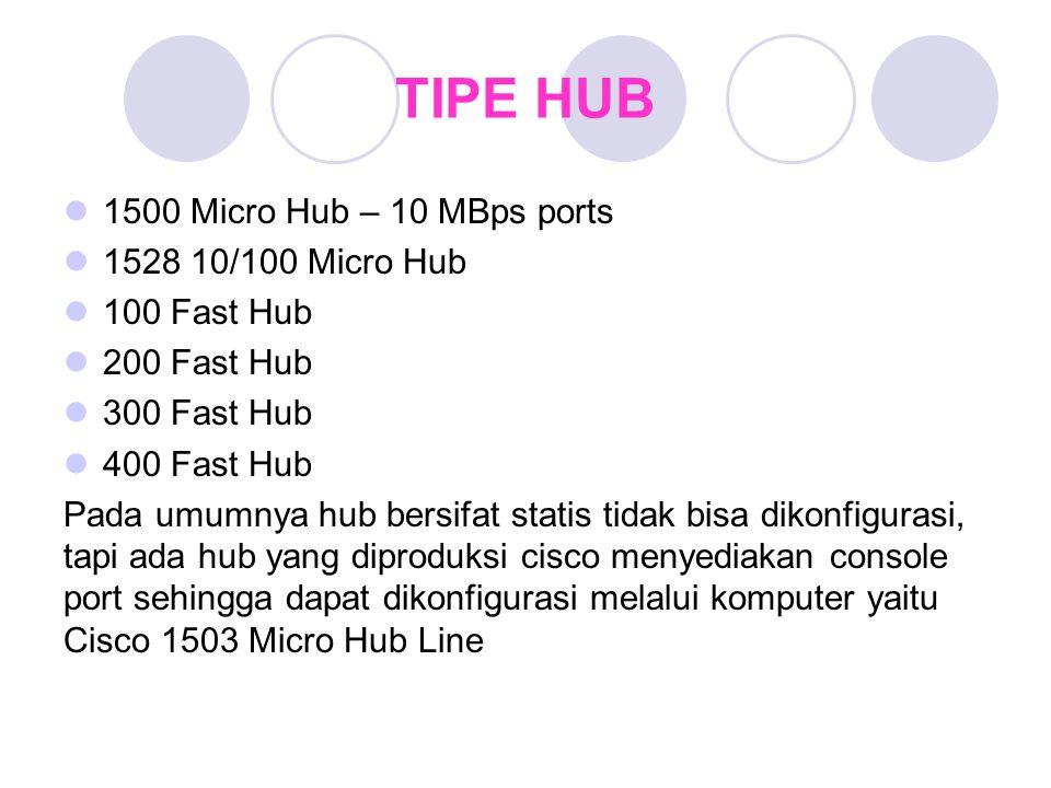 TIPE HUB 1500 Micro Hub – 10 MBps ports 1528 10/100 Micro Hub