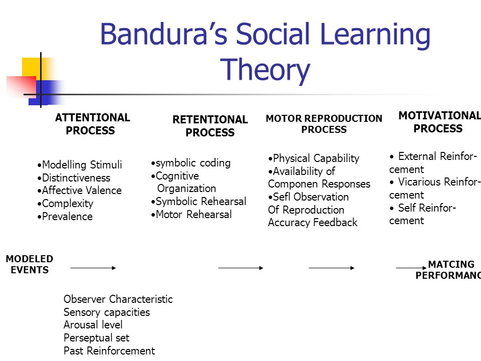 Bandura's Social Learning Theory