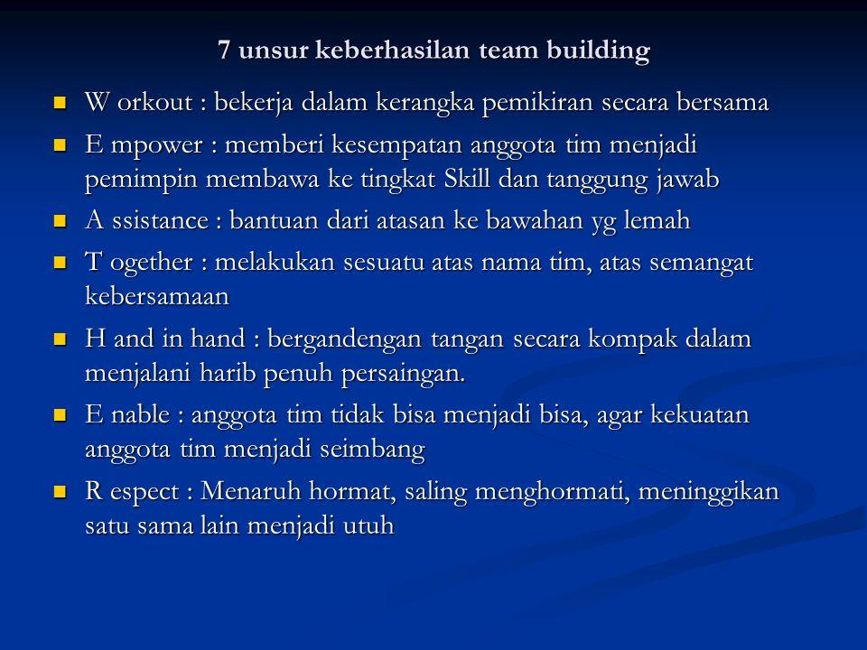 7 unsur keberhasilan team building