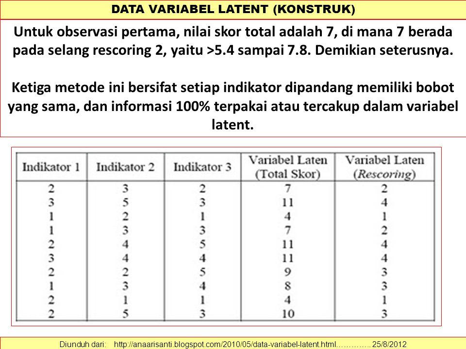 DATA VARIABEL LATENT (KONSTRUK)