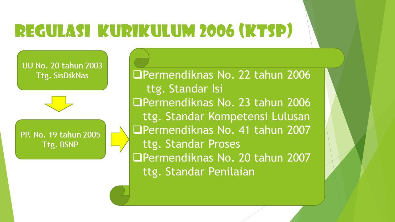 REGULASI KURIKULUM 2006 (KTSP)