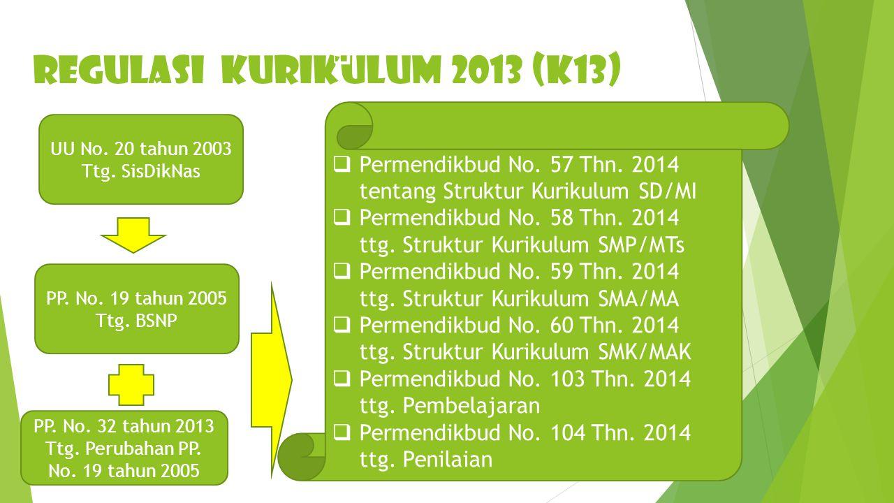REGULASI KURIKULUM 2013 (K13)
