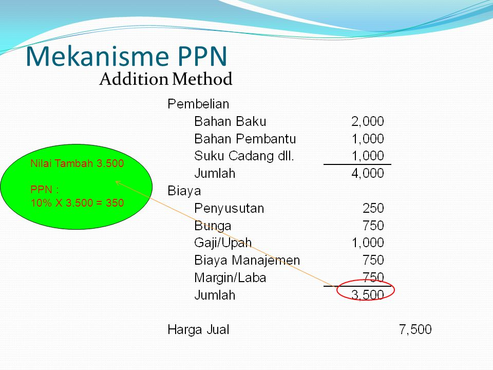 Mekanisme PPN Addition Method Nilai Tambah 3.500 PPN :
