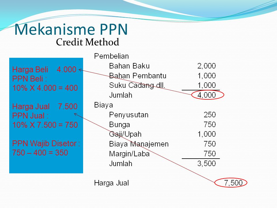 Mekanisme PPN Credit Method Harga Beli 4.000 PPN Beli :