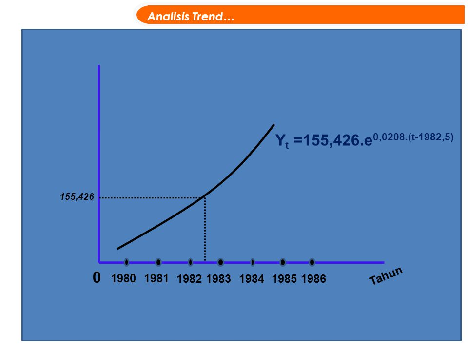 Yt =155,426.e0,0208.(t-1982,5) Analisis Trend… Tahun 1980 1981 1982