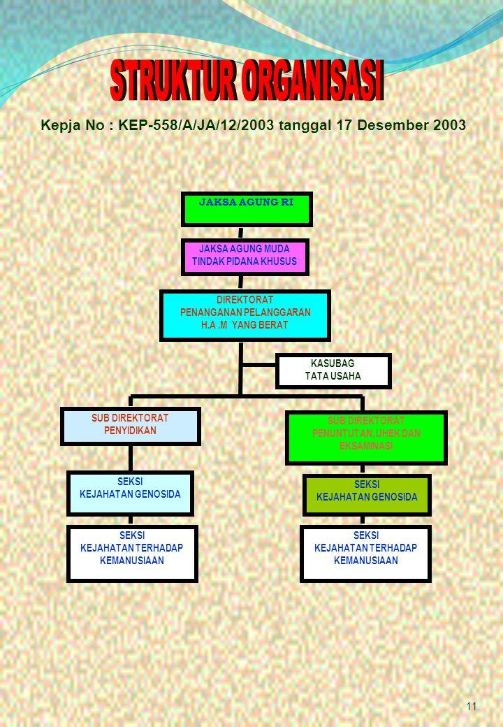 STRUKTUR ORGANISASI Kepja No : KEP-558/A/JA/12/2003 tanggal 17 Desember 2003. JAKSA AGUNG RI. JAKSA AGUNG MUDA.