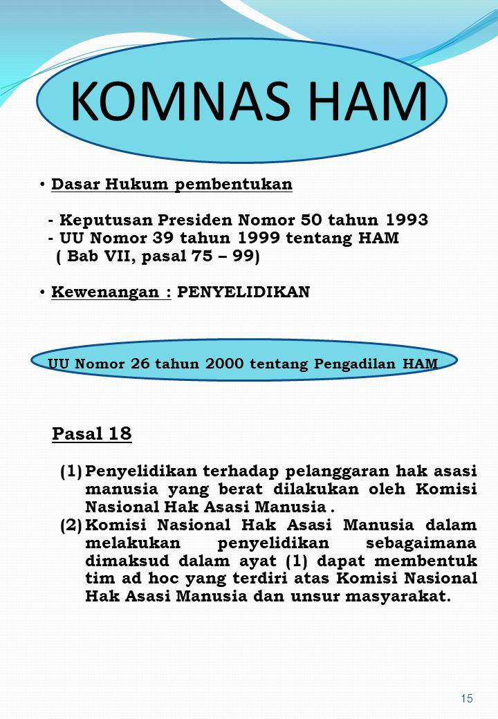 KOMNAS HAM Pasal 18 Dasar Hukum pembentukan