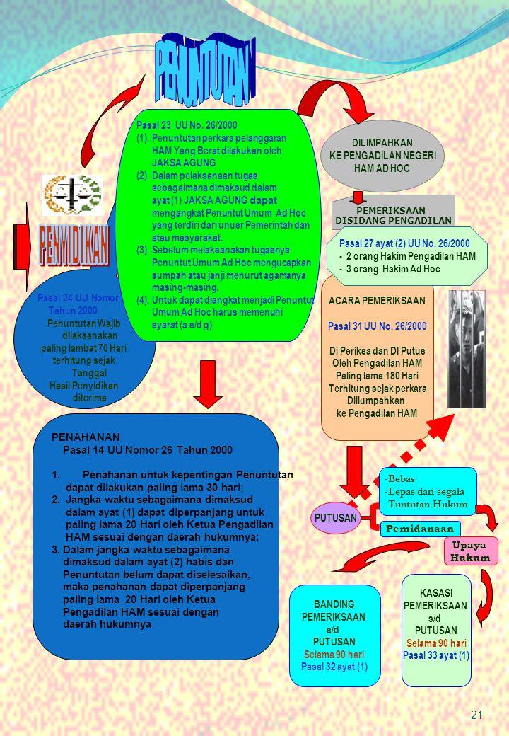 PENUNTUTAN PENYIDIKAN Pasal 23 UU No. 26/2000