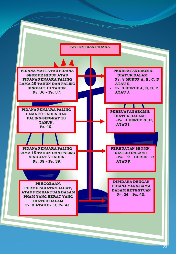 PERBUATAN SBGMN. DIATUR DALAM : Ps. 8 HURUF A, B, C, D, ATAU E.