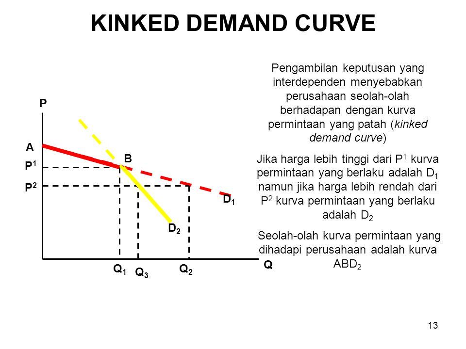 KINKED DEMAND CURVE