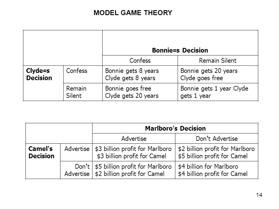 MODEL GAME THEORY Bonnie=s Decision Confess Remain Silent Clyde=s