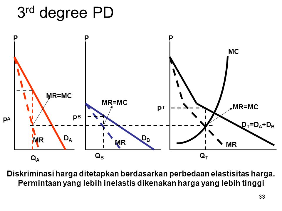 3rd degree PD P. P. P. MC. MR=MC. MR=MC. MR=MC. PT. PB. PA. DT=DA+DB. DA. DB. MR. MR.