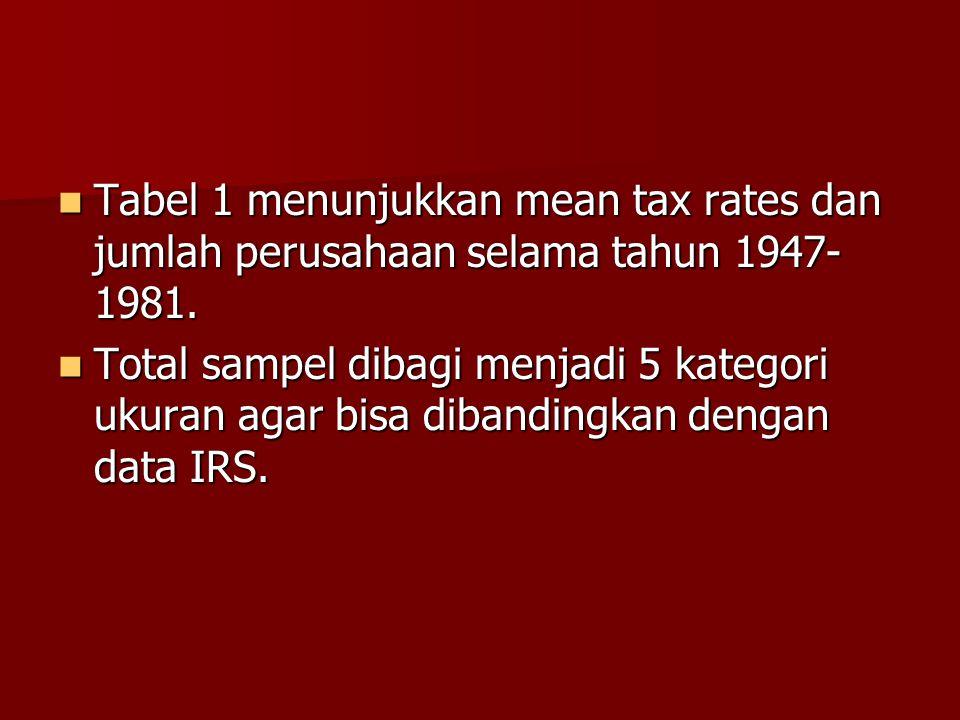 Tabel 1 menunjukkan mean tax rates dan jumlah perusahaan selama tahun 1947-1981.